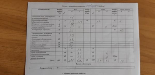 Отчет о приеме документов в ГБПОУ ПТТТиС