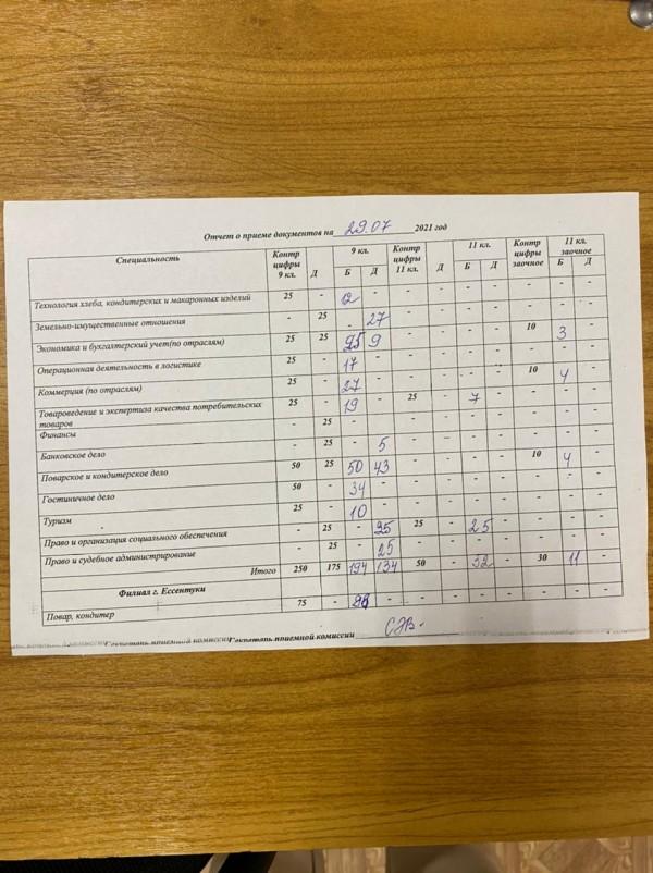 Отчет о приеме документов 29 июля